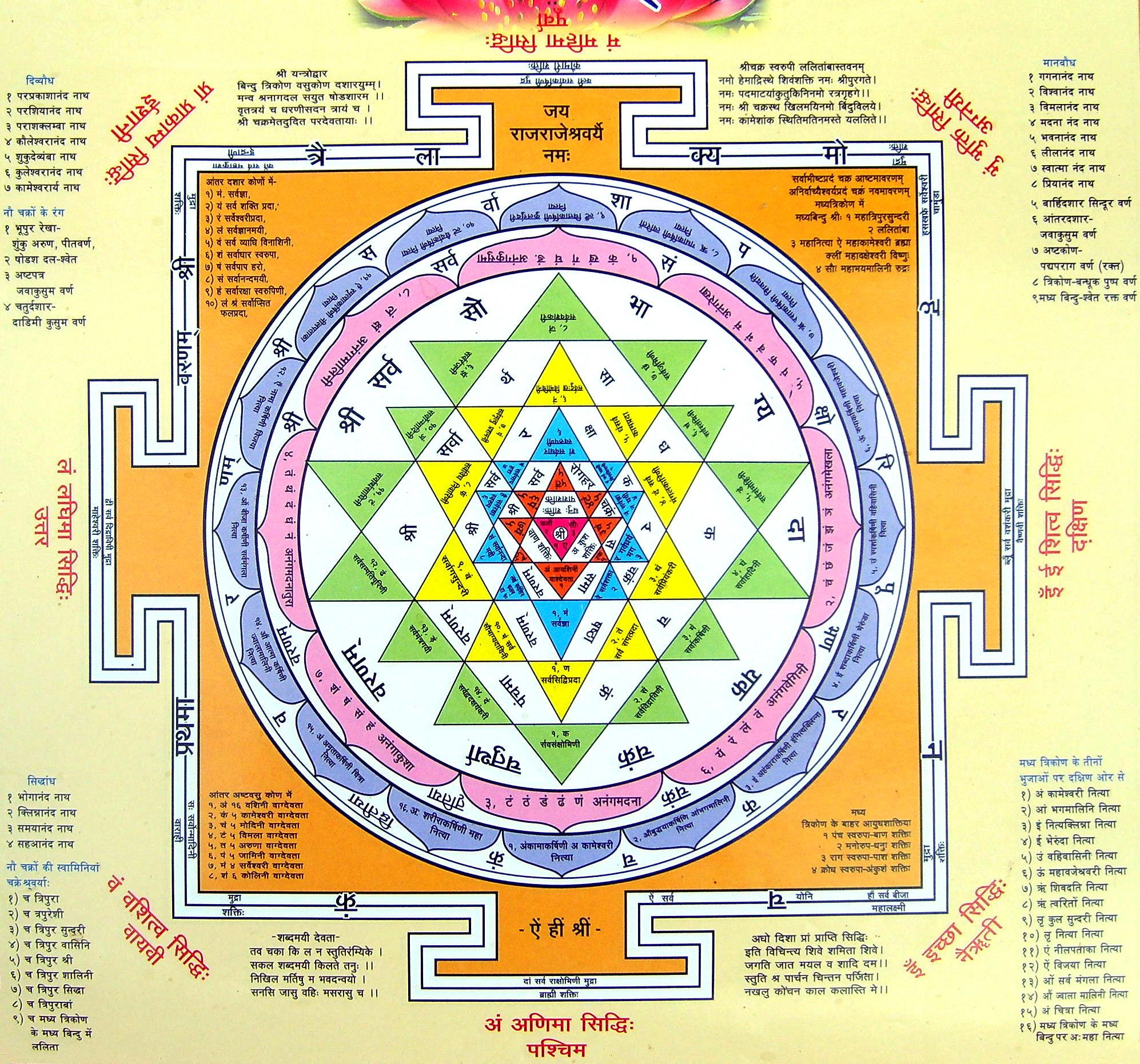 Sri Yantra Geometry Research